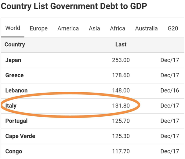 Country List Government Debt to GDP