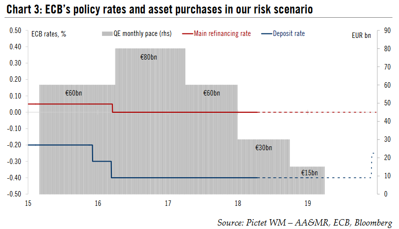 ECB's policy rates and asset purchases in our risk scenario