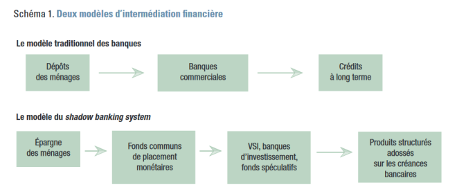 Deux Modeles d'intermediation financiere