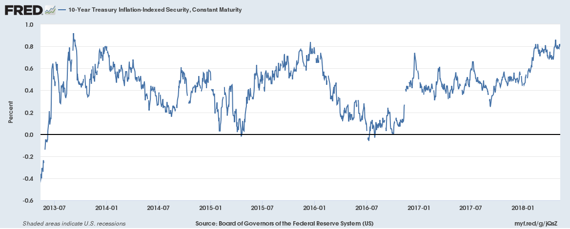 10 Year Treasury Inflation - Indexed Security, Constant Maturity, Jul 2013 - May 2018