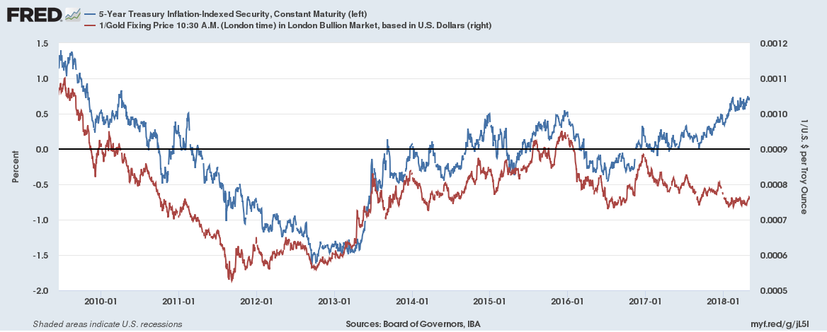 Treasury Inflation - Indexed Security, Constant Maturity, Jan 2010 - May 2018