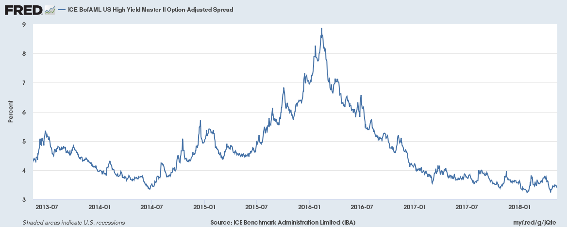 ICE BofAML US High Yield Master II Option-Adjusted Spread, Jul 2013 - May 2018
