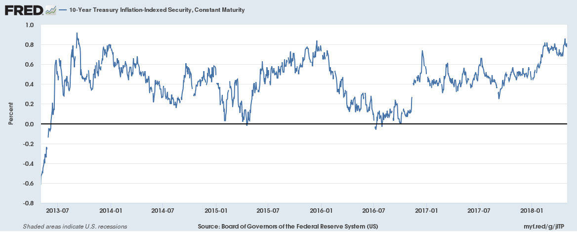 Treasury Inflation - Indexed Security, Jul 2013 - May 2018