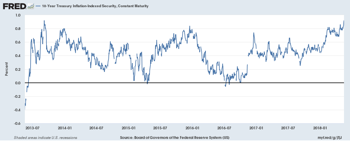 10-Year Treasury Inflation - Indexed Security, Jul 2013 - May 2018