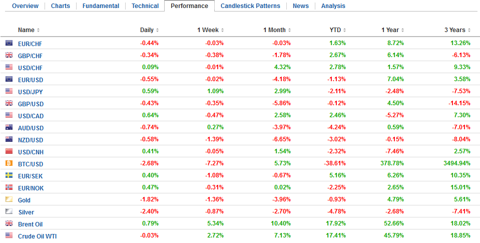 FX Performance, May 15
