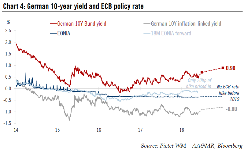 German 10-year yield and ECB policy rate