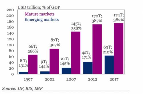 Global Debt, 1997 - 2017