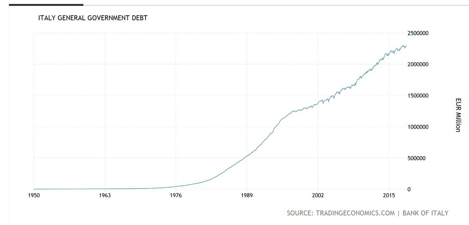 Italy General Government DEBT 1950-2018