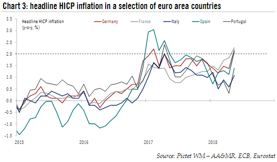 Harmonised Index of Consumer Prices Inflation in Selection Euro Area Countries