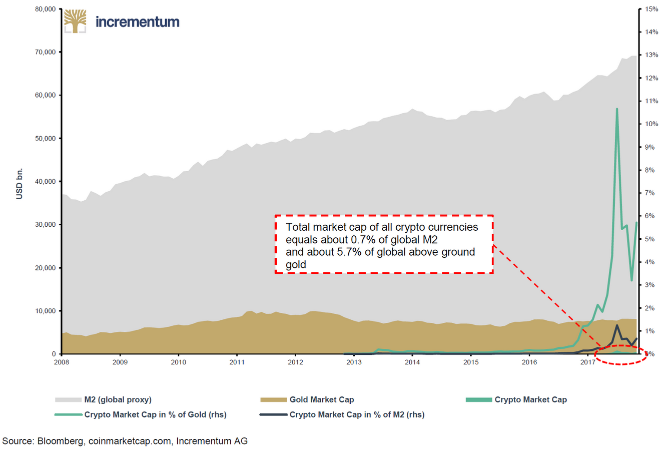 Market capitalization: cryptocurrencies vs. gold vs. M2