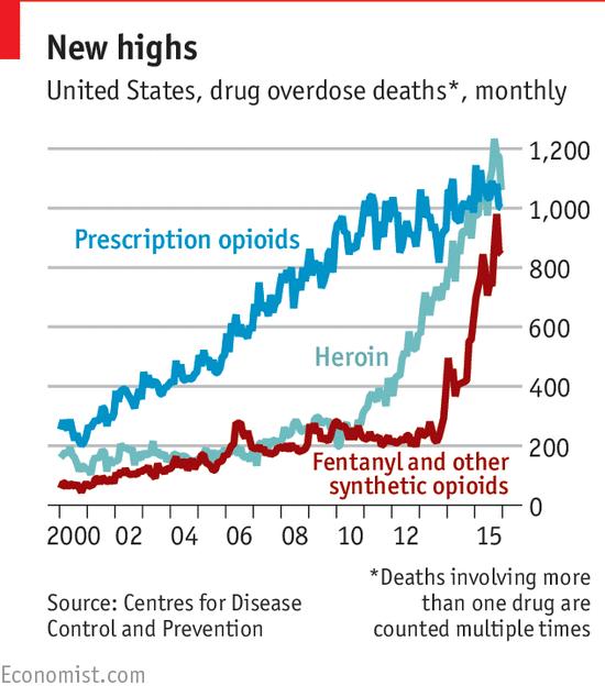 United States Drug Overdose Deaths, 2000 - 2018