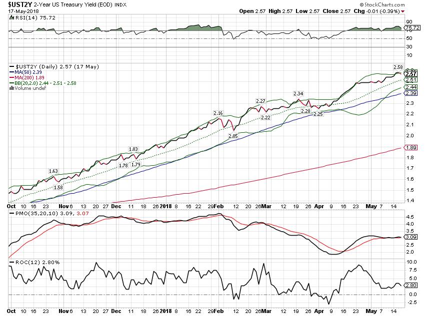 2-Year US Treasury Yield Index, Oct 2017 - May 2018