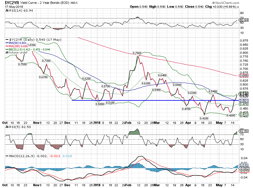 Yield Curve - 2 Year Bonds Index, Oct 2017 - May 2018