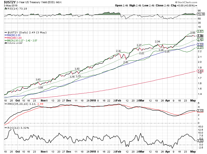 US Treasury Yield Index, Oct 2017 - May 2018