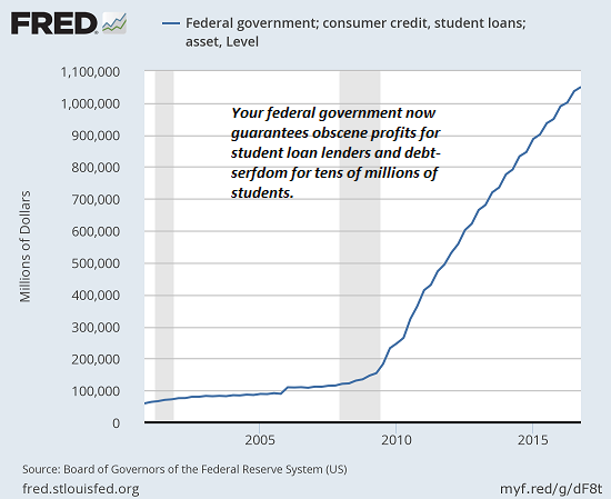 Federal government; consumer credit; student loans 2000 - 2018