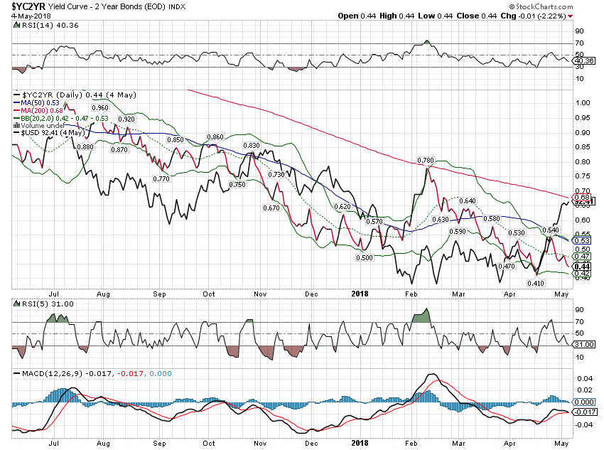 Yield Curve - 2 Year Bonds Index, Jul 2017 - May 2018