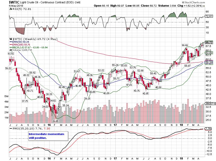 Light Crude Oil Weekly, Jan 2015 - Apr 2018