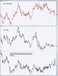 Gold divergences 2017-2018