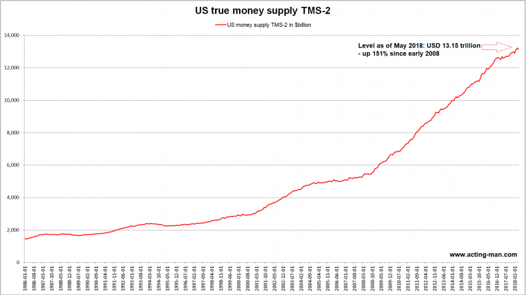 US true broad money supply TMS-2 since 1986 - 2018