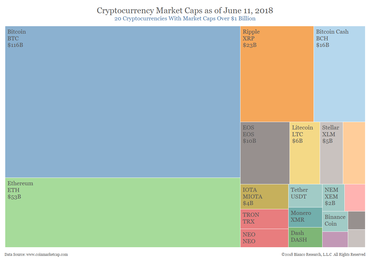 Cryptocurrency Market Cap, June 11