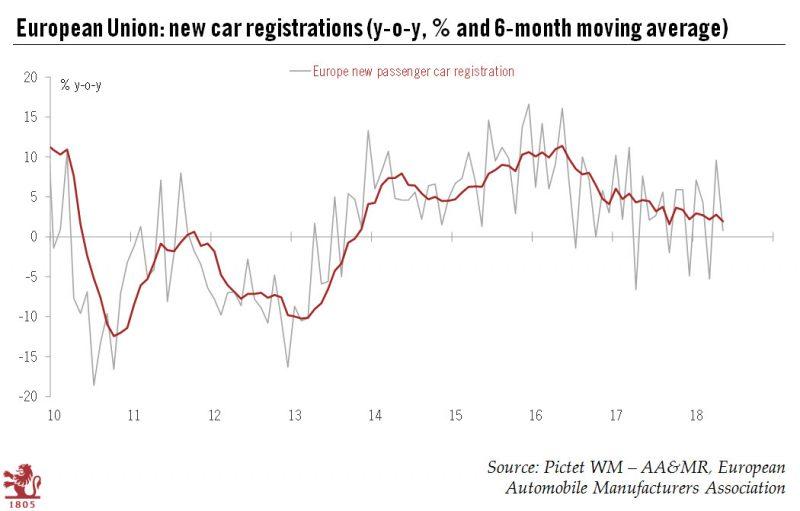 European Union: New car registrations 2010-2018