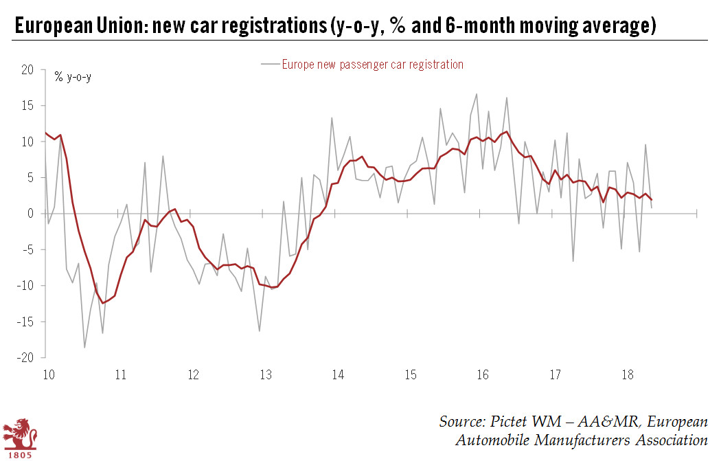 European Union: New car registrations 2010-2018