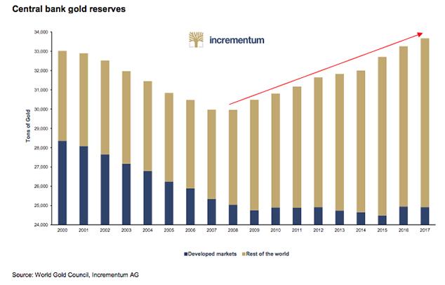 Central Bank Gold reserves 2000 - 2017