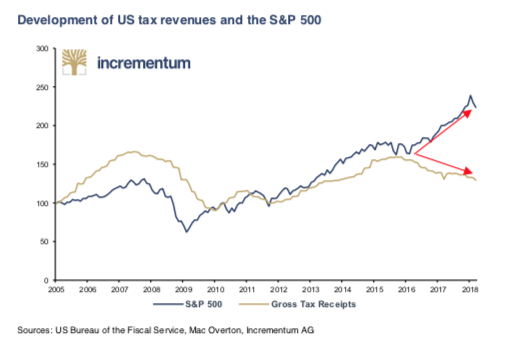 Development of US tax revenues and the S&P 500