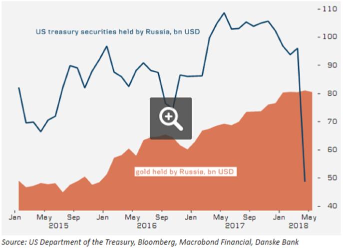 U.S. Treasury securities held by Russia 2015-2018