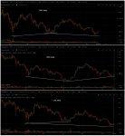 BTC, BCH, LTC daily Comparison