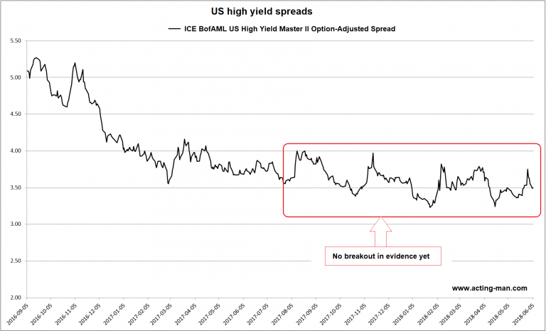 US High Yield Spreads