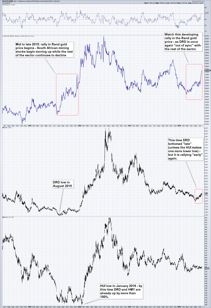 Gold - ZAR, Gold Continues Contact 2015-2018