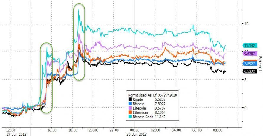 Rest of Cryptos Price Change