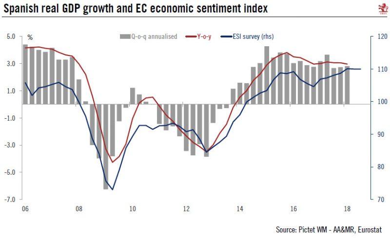 Spain GDP and EC Economic Sentiment Index, 2006 - 2018