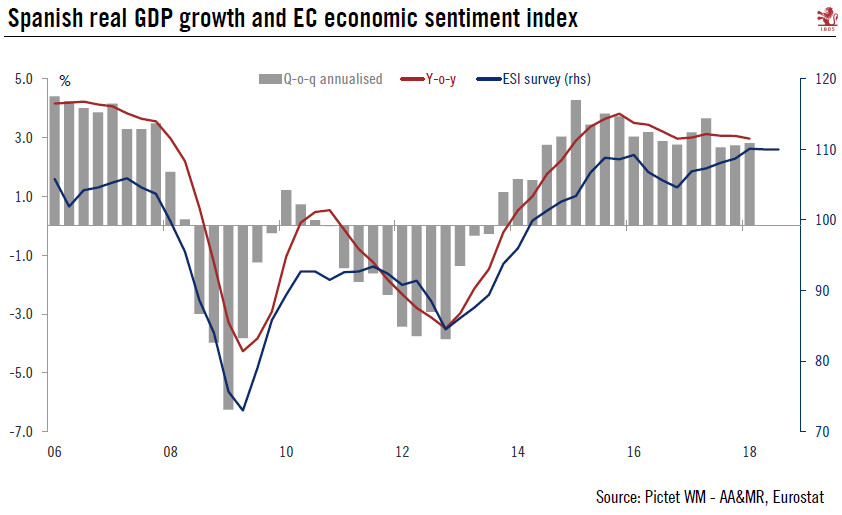 Spain GDP and EC Economic Sentiment Index, 2006 - 2018