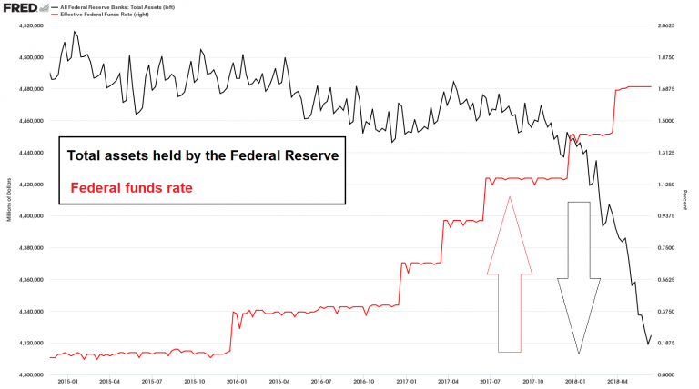 Total Fed assets and the federal funds rate, 2015-2018