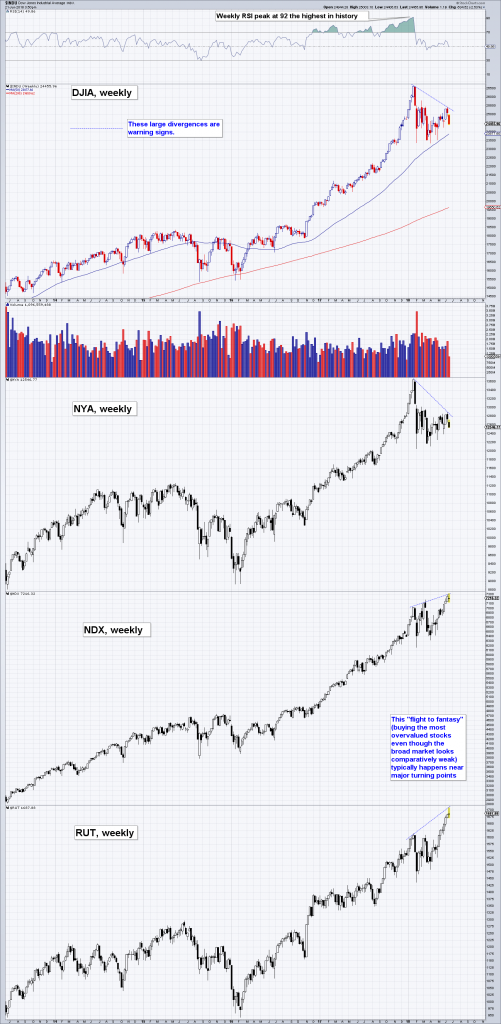 DJIA, NYA, NDX and RUT weekly: