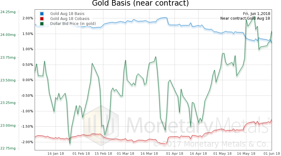 Gold Basis and Co-basis and the Dollar Price