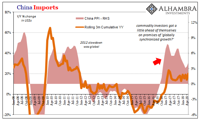 China CPI PPI Imports, Jan 2008 - Apr 2018