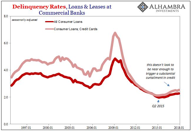 Consumer Credit Delinquency Rates 1997-2018