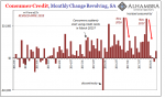 Consumer-Credit Revolving Monthly Change 2012-2018