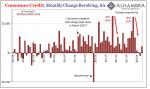 Consumer-Credit Revolving Monthly Change 2012-2018