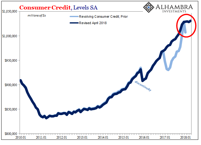 Consumer Credit Revolving 2010-2018
