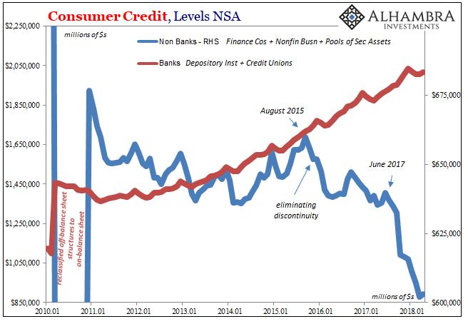 Consumer Credit 2010-2018