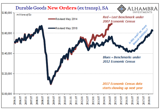 Durable Goods Orders, Benchmark Questions 2006-2018