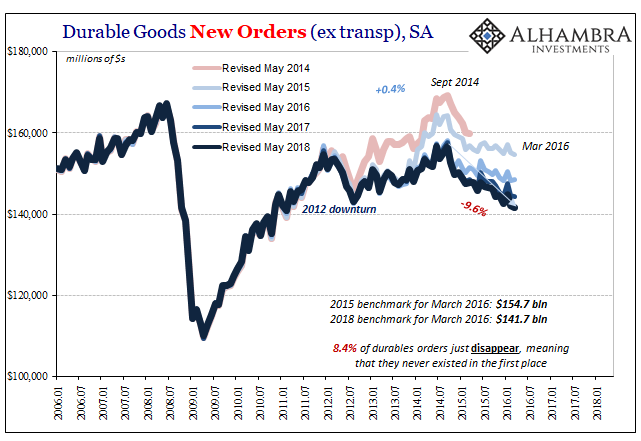 Durable Goods Orders, Revisions 2014-2018