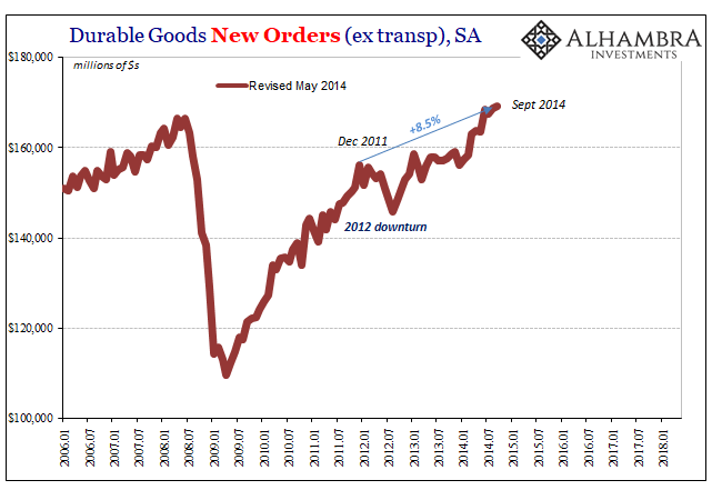 Durable Goods Orders, Revisions May 2014