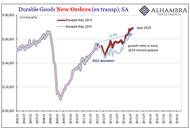 Durable Goods Orders, Revisions Sept 2014, 2006-2018