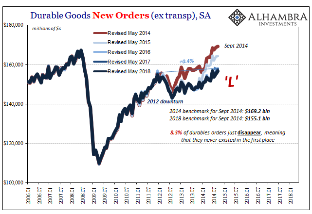 Durable Goods Orders, Revisions May 2014, 2006-2018