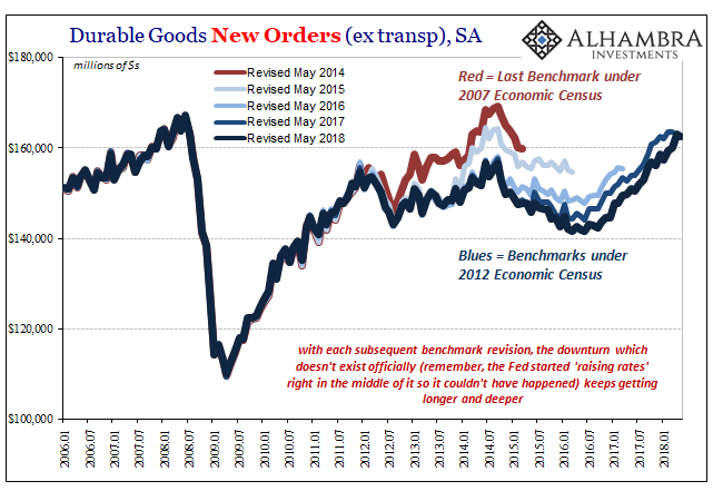 Revisions Durable Goods SA, 2006-2018
